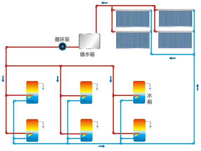 中央- 分户供热水系统