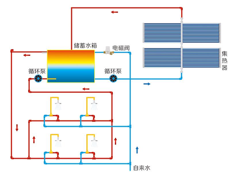 中央- 集中分户供热系统