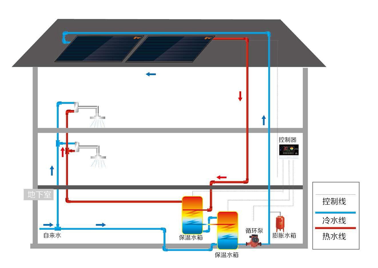 别墅型热水系统